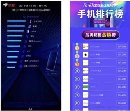 小米成618最赚钱的手机 销售额吊打苹果