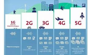5G达到正式商用之时 乐观估计需要5到10年的时间