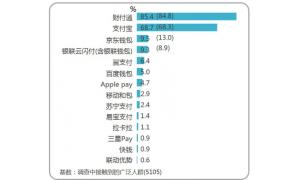 益普索:腾讯移动支付用户 8.2亿  微信信用卡还