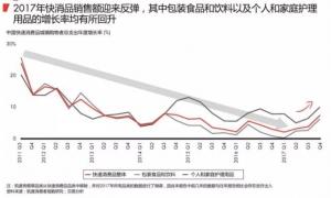 2018中国购物报告:线上销售的强劲增长 电商将持