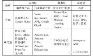 人工智能产业的发展是什么样的呢?