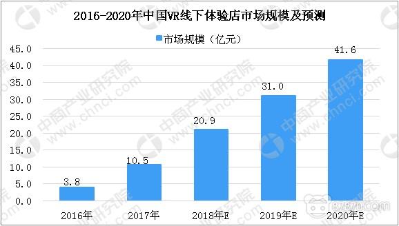 2018年中国VR线下体验店市场规模预计将达20.9亿元 儿童类占比为57%
