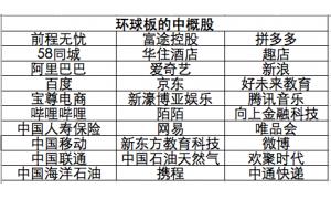 """伦交所四季度将推出""""环球板"""",包括阿里巴巴"""