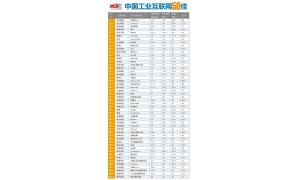 朗坤苏畅 上榜2019中国工业互联网50佳名单
