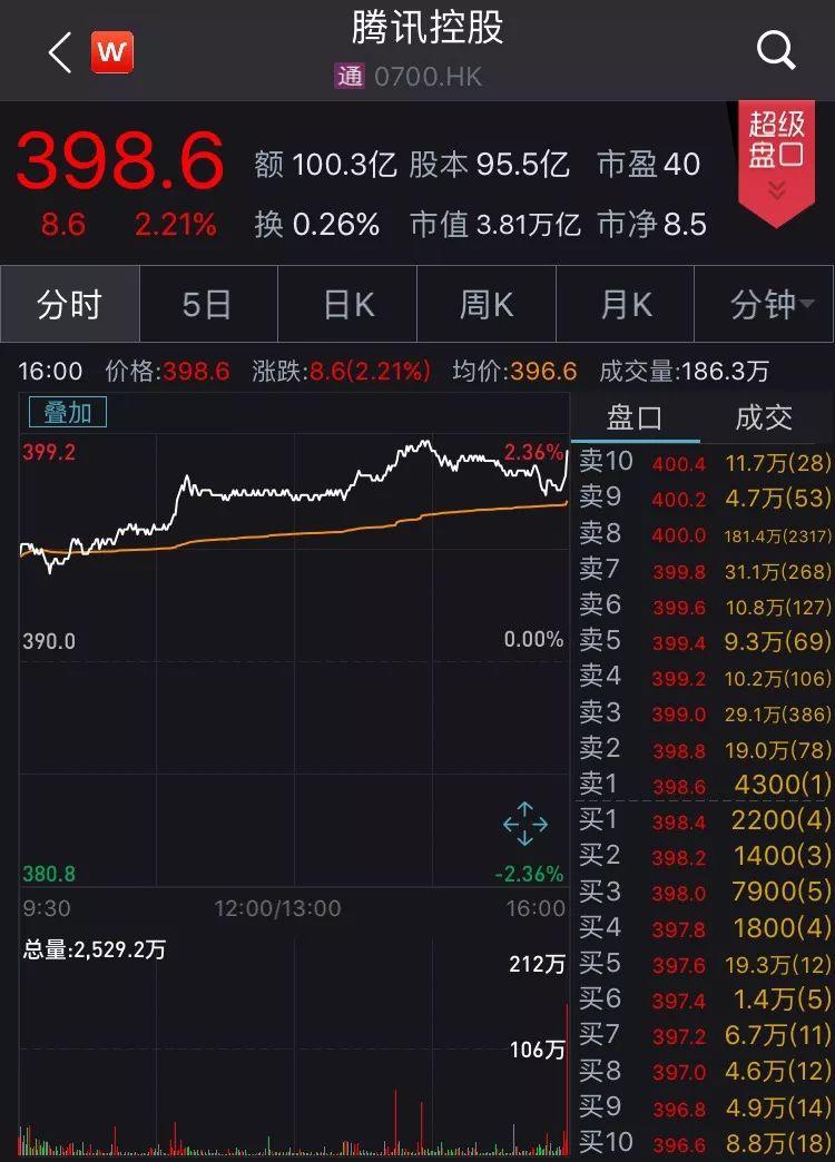 腾讯控股连涨两日,市值增加逾1500亿港元