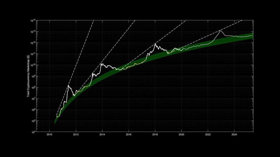 到2023年,加密货币总市值可以达到10万亿美元吗?