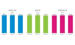 中国移动2月净增5G套餐客户数866.