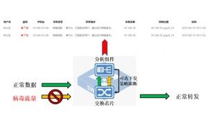 迪普科技自安全工业交换机提供工业场景下的病