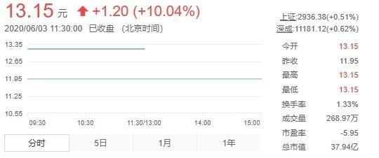 小米收购智云股份5.37%的股份 成为公司第四大股东