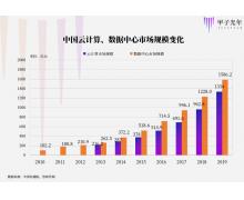 数据中心建设激增,北京数据中心