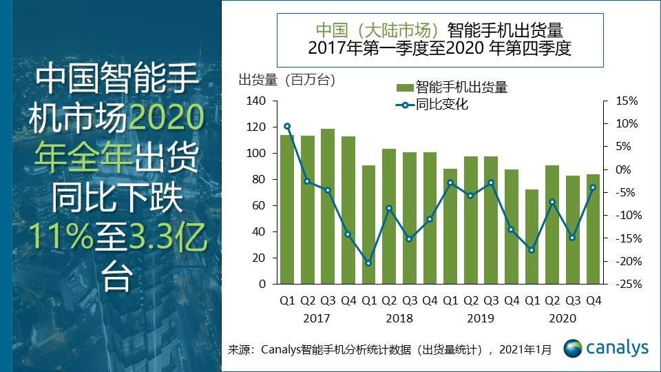 Canalys:2020 年中国智能手机市场出货量同比下滑 11%