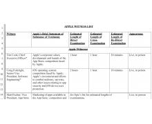 苹果提交 Epic 诉讼案证人名单,库克携多位高管