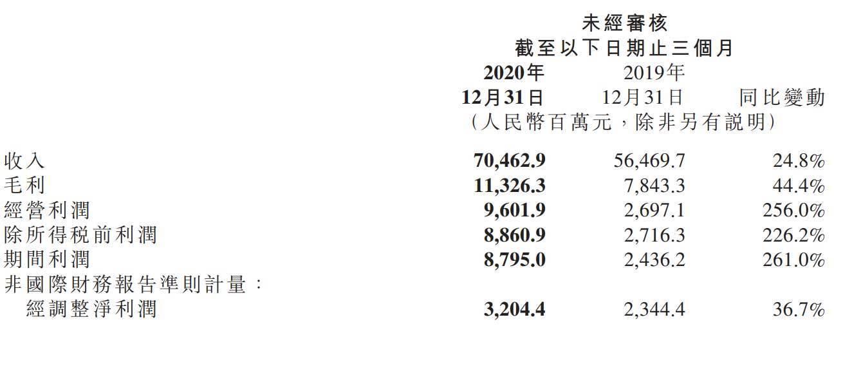 小米集团 2020 年智能手机出货量 1.46 亿台 同比增长 17.5%