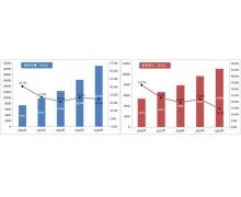 2020 年邮政行业业务收入 11037.8 亿元,同比增长