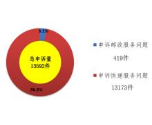 国家邮政局:5 月用户对快递服务问题申诉 1345